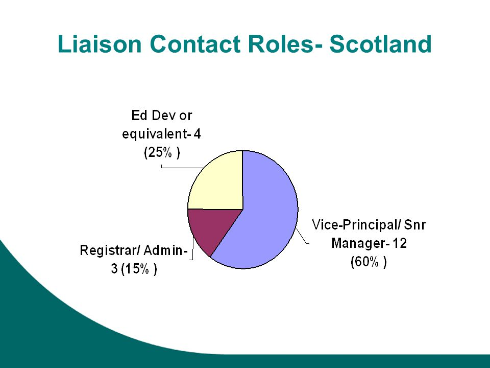 Liaison Contact Roles- Scotland