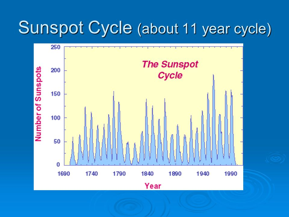 Sunspot Cycle (about 11 year cycle)