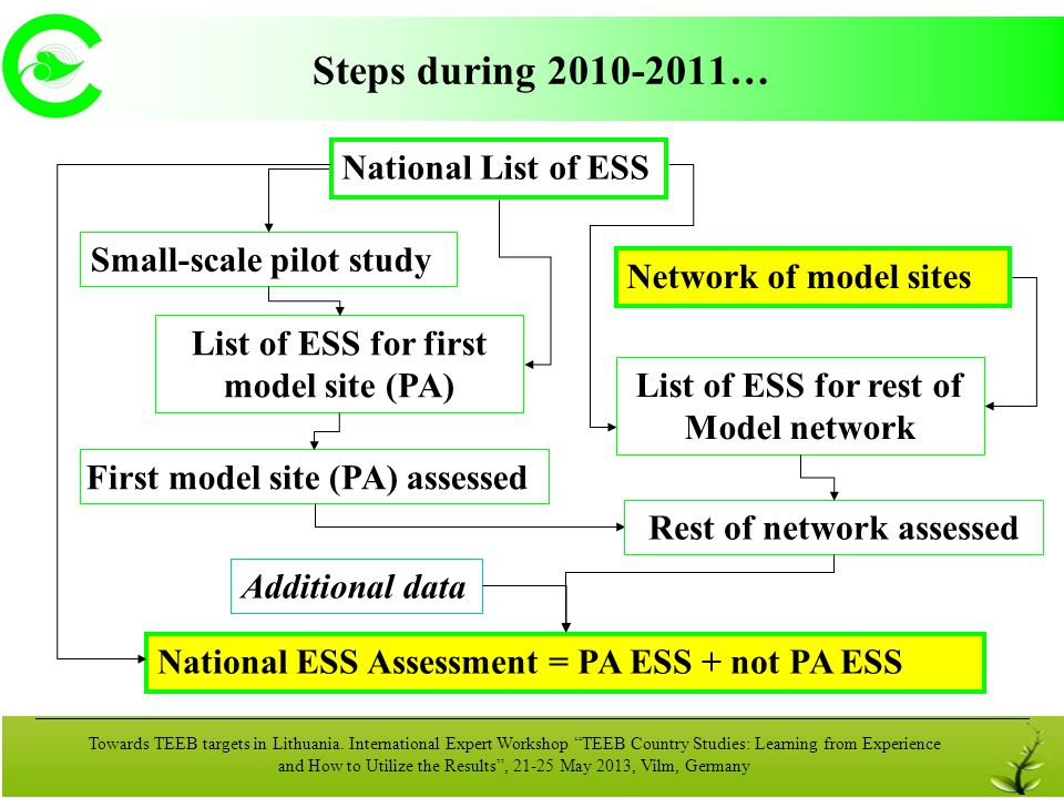 3 Network of model sites Lithuania: Current Status and Challenges for TEEB Approaches Towards TEEB targets in Lithuania.