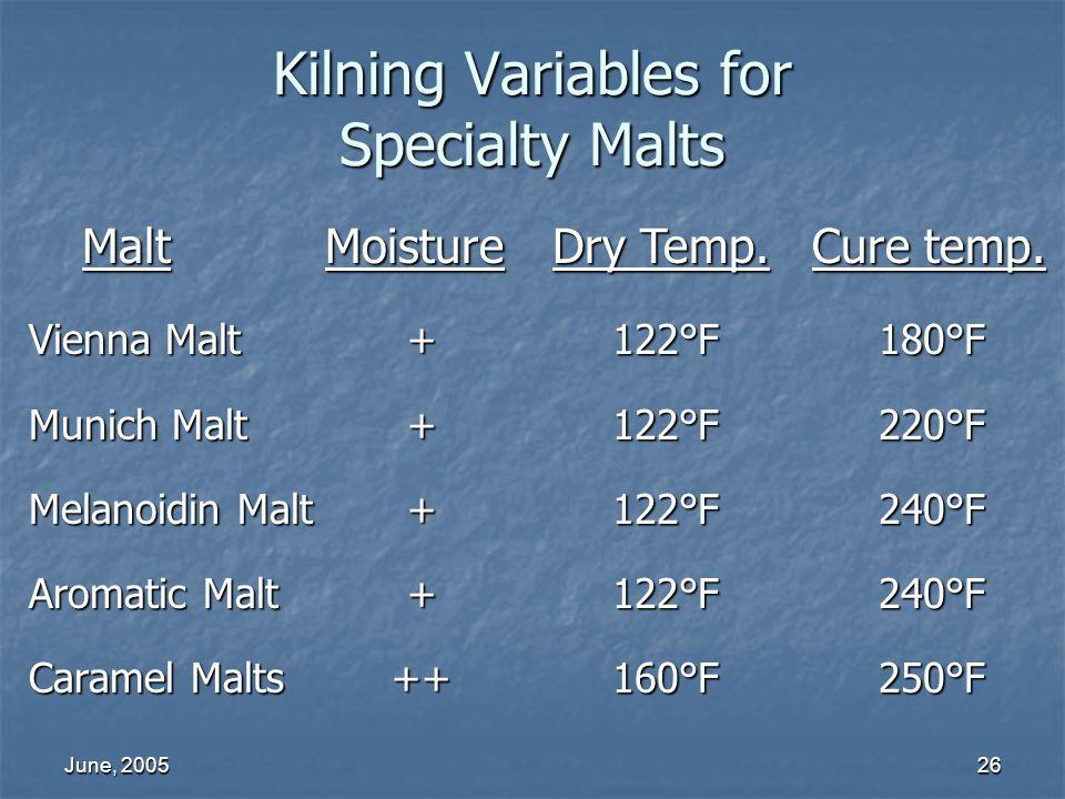June, 200526 Kilning Variables for Specialty Malts Vienna Malt Munich Malt Melanoidin Malt Aromatic Malt Caramel Malts Malt Moisture Dry Temp. Cure te