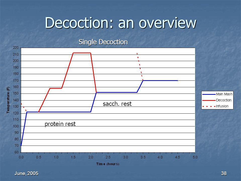 June, 200538 Decoction: an overview Single Decoction protein rest sacch. rest