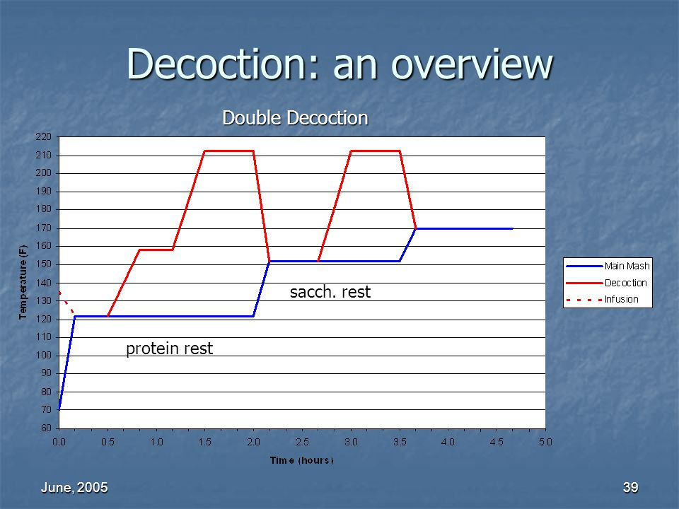 June, 200539 Decoction: an overview Double Decoction protein rest sacch. rest