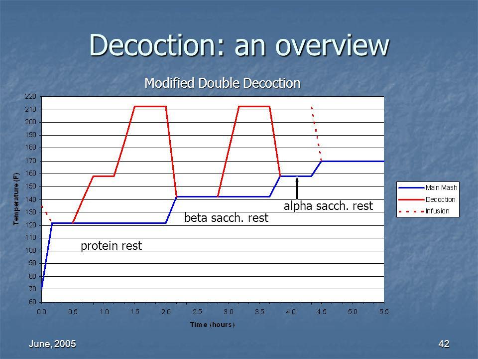 June, 200542 Decoction: an overview Modified Double Decoction beta sacch. rest protein rest alpha sacch. rest