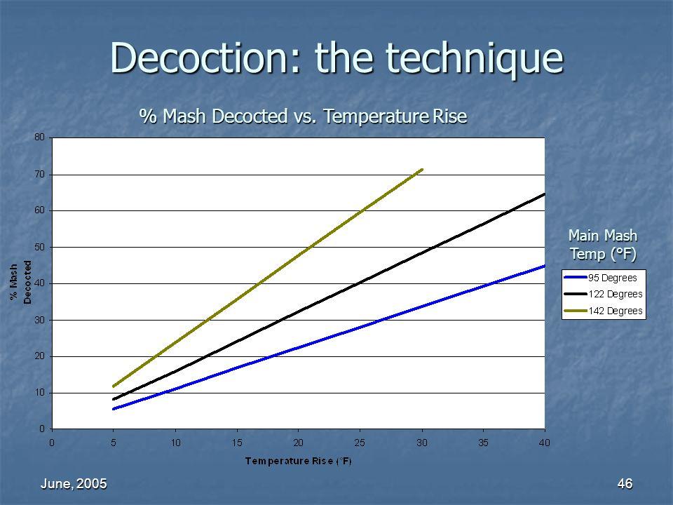 June, 200546 Decoction: the technique % Mash Decocted vs. Temperature Rise Main Mash Temp (°F)