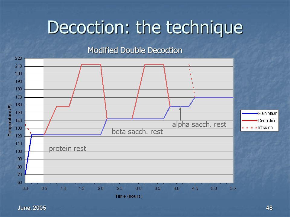 June, 200548 beta sacch. rest protein rest alpha sacch. rest Decoction: the technique Modified Double Decoction