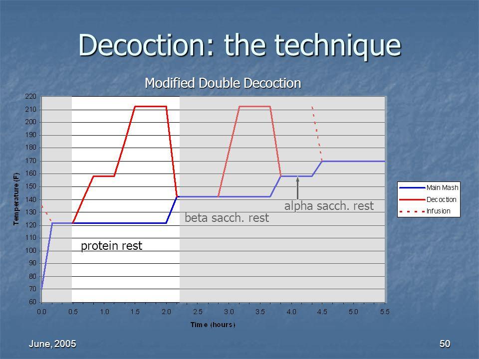 June, 200550 beta sacch. rest protein rest alpha sacch. rest Decoction: the technique Modified Double Decoction