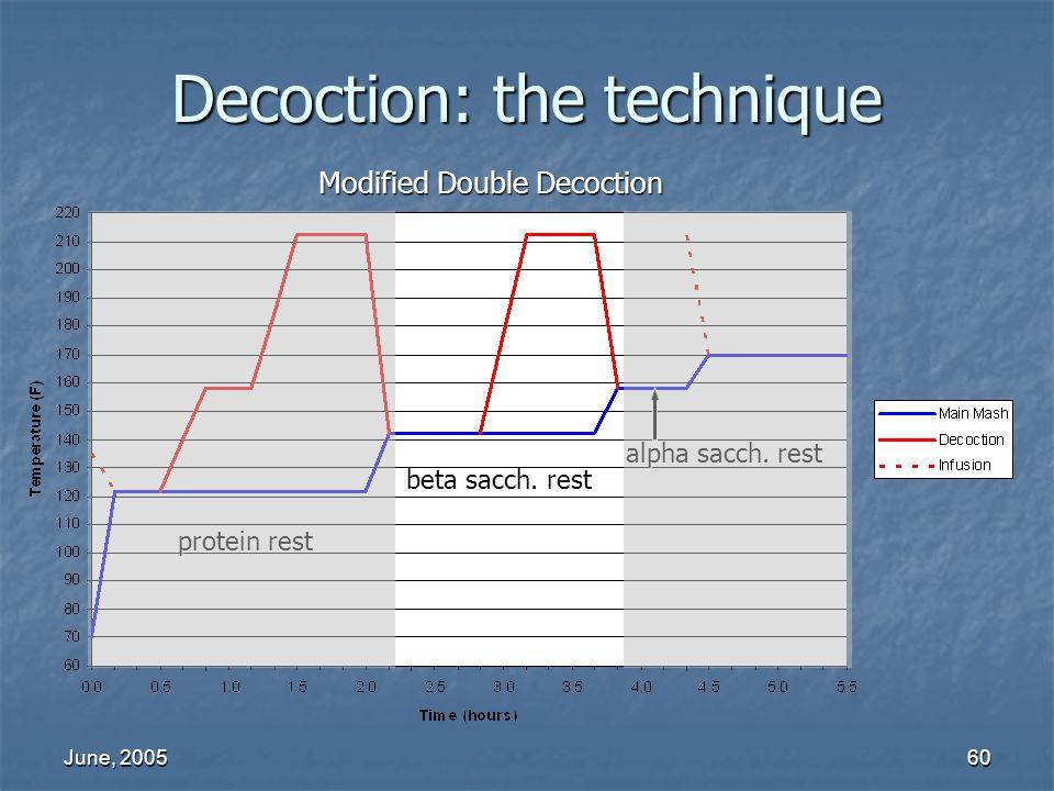 June, 200560 beta sacch. rest protein rest alpha sacch. rest Decoction: the technique Modified Double Decoction