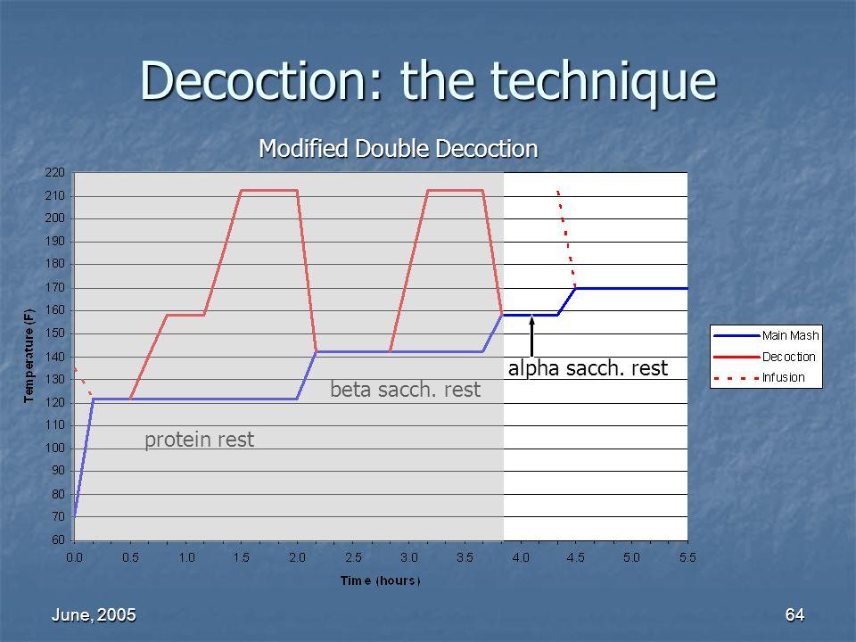 June, 200564 beta sacch. rest protein rest alpha sacch. rest Decoction: the technique Modified Double Decoction