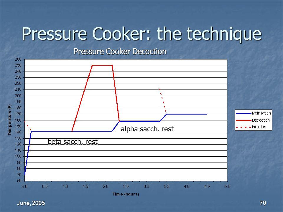 June, 200570 Pressure Cooker: the technique Pressure Cooker Decoction alpha sacch. rest beta sacch. rest