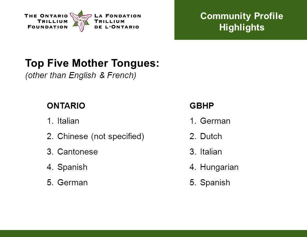 ONTARIO 1.Italian 2.Chinese (not specified) 3.Cantonese 4.Spanish 5.German GBHP 1.German 2.Dutch 3.Italian 4.Hungarian 5.Spanish Community Profile Highlights Top Five Mother Tongues: (other than English & French)