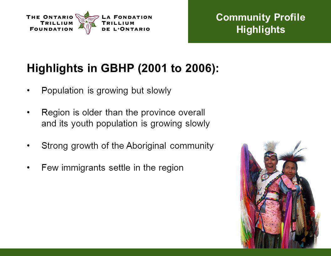 Population is growing but slowly Region is older than the province overall and its youth population is growing slowly Strong growth of the Aboriginal community Few immigrants settle in the region Community Profile Highlights Highlights in GBHP (2001 to 2006):