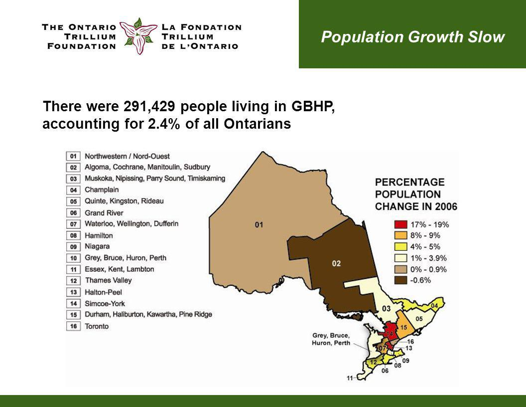 Population Growth Slow There were 291,429 people living in GBHP, accounting for 2.4% of all Ontarians