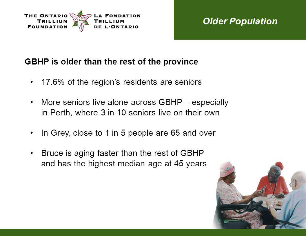 GBHP is older than the rest of the province 17.6% of the regions residents are seniors More seniors live alone across GBHP – especially in Perth, where 3 in 10 seniors live on their own In Grey, close to 1 in 5 people are 65 and over Bruce is aging faster than the rest of GBHP and has the highest median age at 45 years Older Population