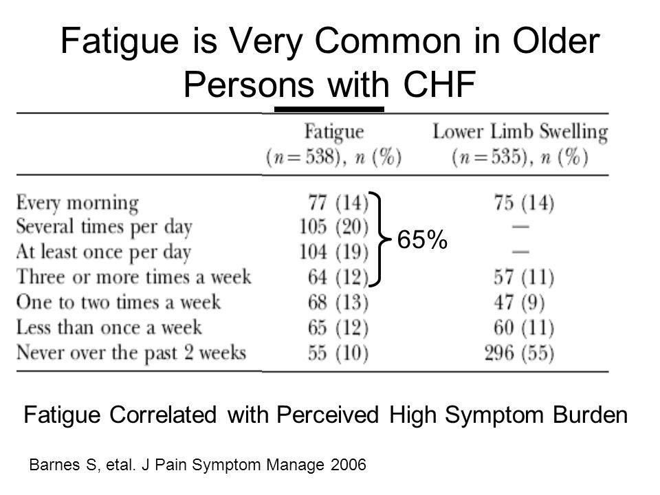 Fatigue is Very Common in Older Persons with CHF Fatigue Correlated with Perceived High Symptom Burden Barnes S, etal.
