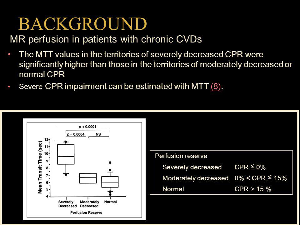 BACKGROUND The MTT values in the territories of severely decreased CPR were significantly higher than those in the territories of moderately decreased or normal CPR Severe CPR impairment can be estimated with MTT (8).(8) MR perfusion in patients with chronic CVDs Perfusion reserve Severely decreasedCPR 0% Moderately decreased0% < CPR 15% NormalCPR > 15 %