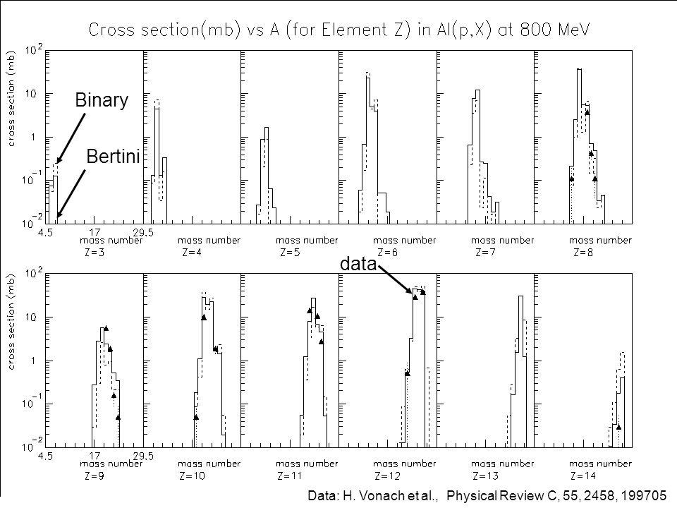 data Binary Bertini Data: H. Vonach et al., Physical Review C, 55, 2458, 199705