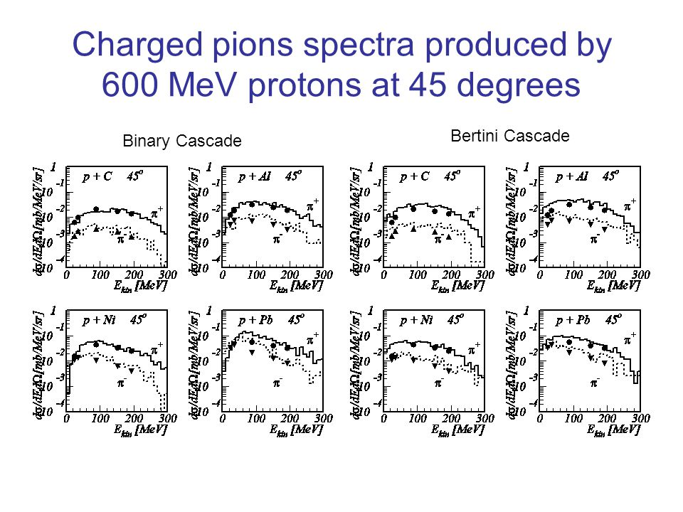 Charged pions spectra produced by 600 MeV protons at 45 degrees Binary Cascade Bertini Cascade