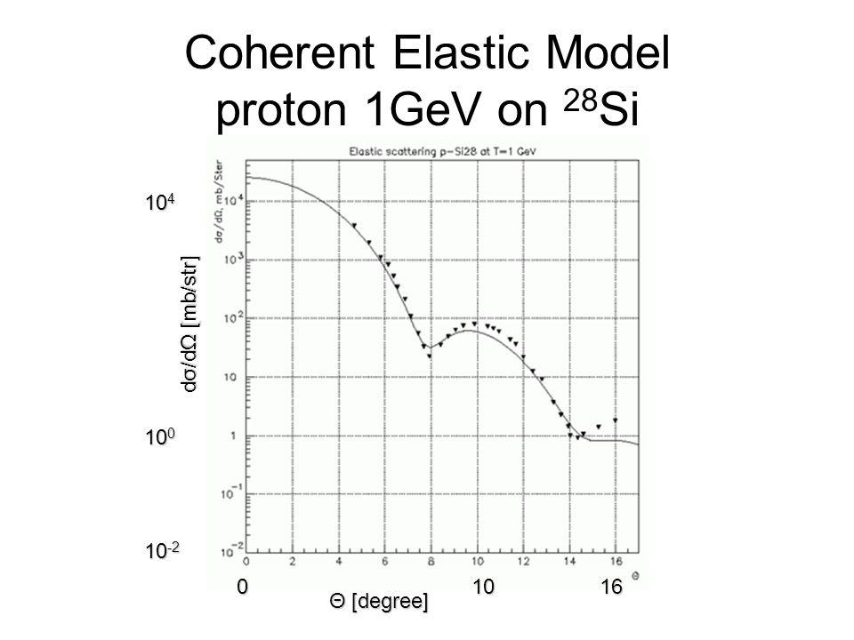 Coherent Elastic Model proton 1GeV on 28 Si Θ [degree] 01610 dσ/dΩ [mb/str] 10 -2 10 4 10 0