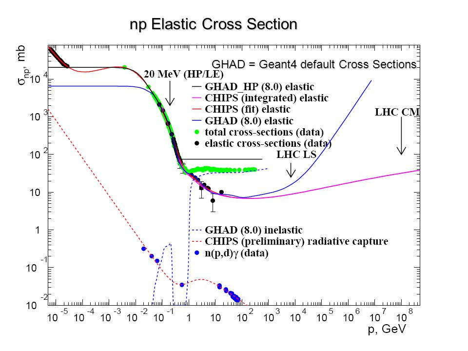 np Elastic Cross Section GHAD = Geant4 default Cross Sections
