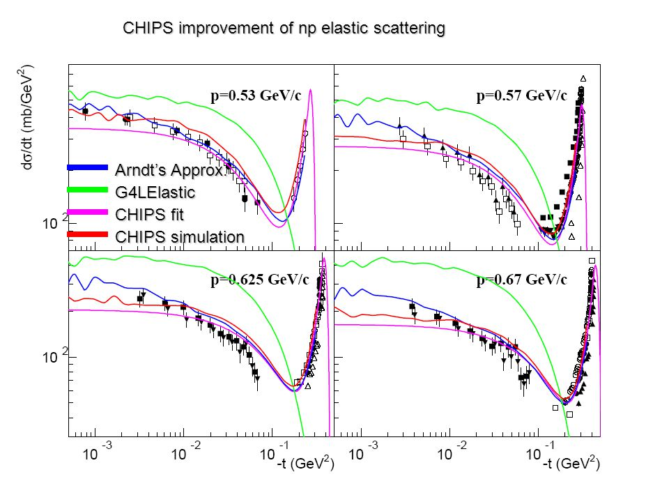 Arndts Approx. G4LElastic CHIPS fit CHIPS simulation CHIPS improvement of np elastic scattering