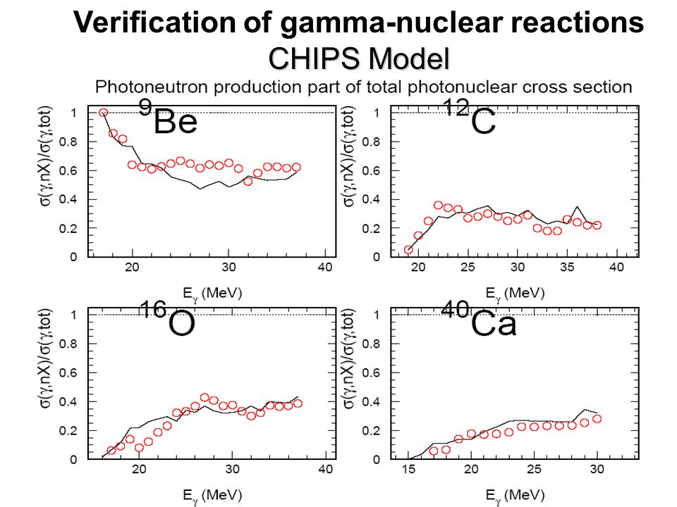 Verification of gamma-nuclear reactions CHIPS Model