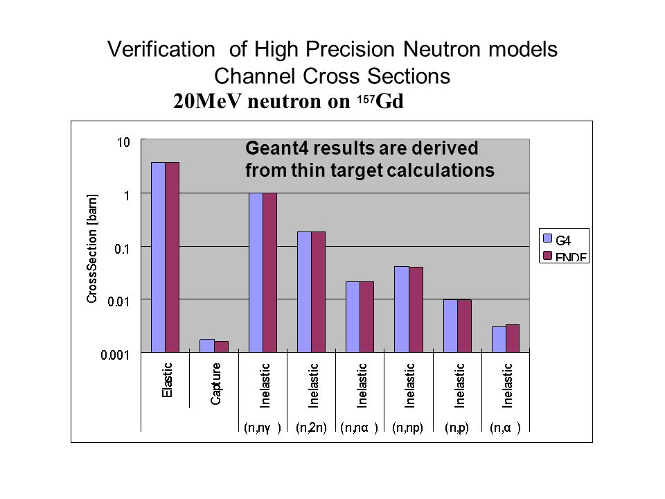 Verification of High Precision Neutron models Channel Cross Sections 20MeV neutron on 157 Gd Geant4 results are derived from thin target calculations