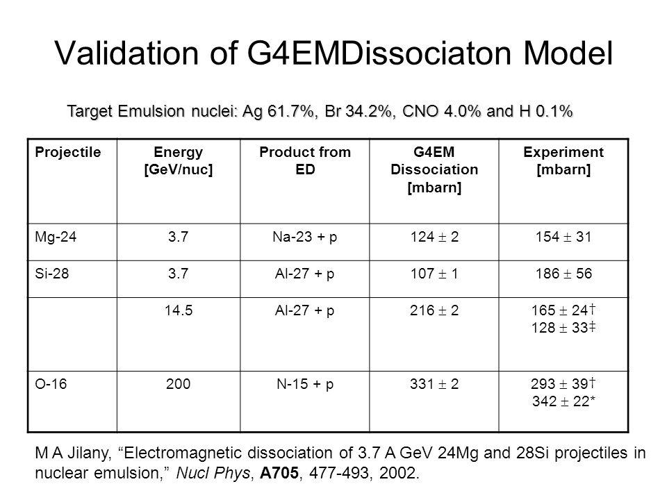 Validation of G4EMDissociaton Model ProjectileEnergy [GeV/nuc] Product from ED G4EM Dissociation [mbarn] Experiment [mbarn] Mg-243.7Na-23 + p 124 2154