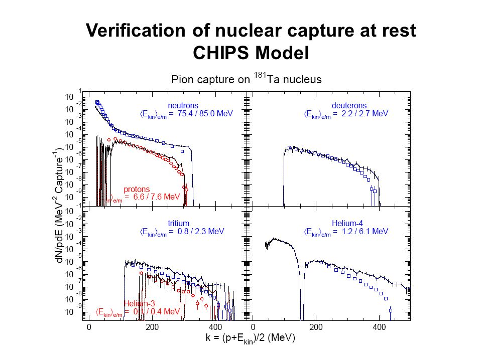 Verification of nuclear capture at rest CHIPS Model