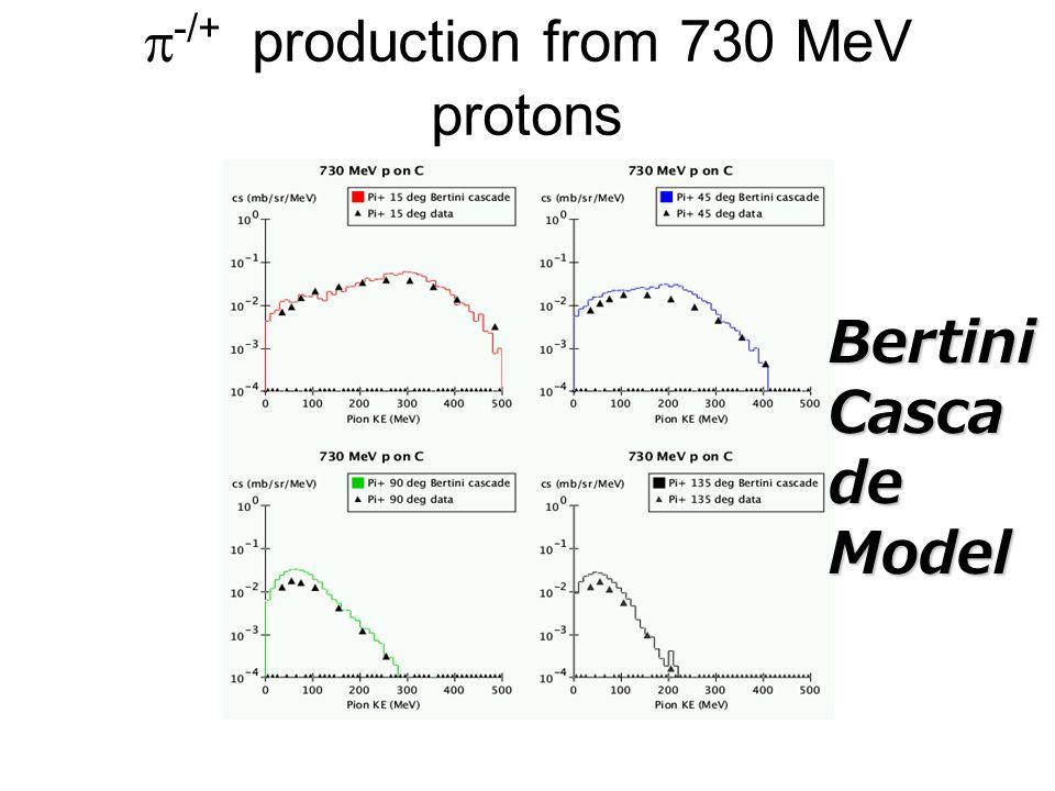 -/+ production from 730 MeV protons Bertini Casca de Model