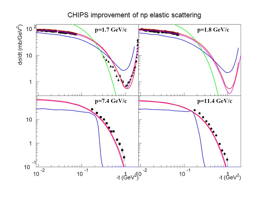CHIPS improvement of np elastic scattering