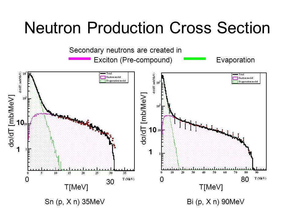 Neutron Production Cross Section Sn (p, X n) 35MeV Bi (p, X n) 90MeV Exciton (Pre-compound) Evaporation dσ/dT [mb/MeV] T[MeV] 0 30 080 1 1 10 10 Secon