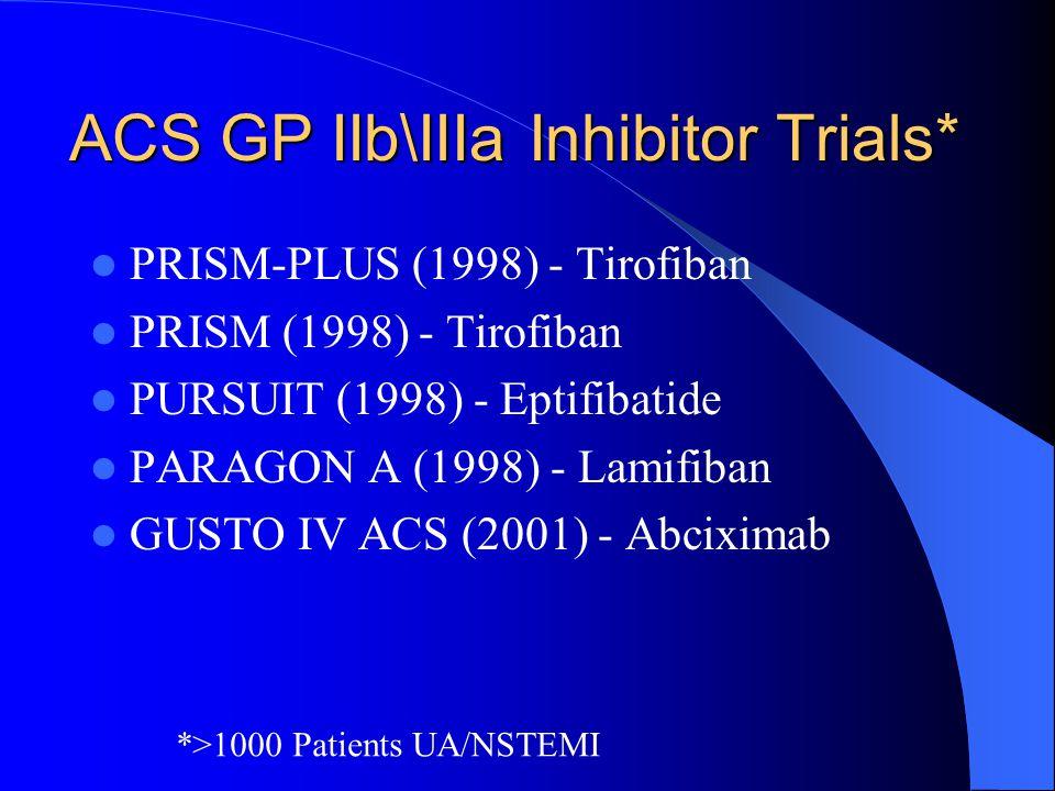 ACS GP IIb\IIIa Inhibitor Trials* PRISM-PLUS (1998) - Tirofiban PRISM (1998) - Tirofiban PURSUIT (1998) - Eptifibatide PARAGON A (1998) - Lamifiban GUSTO IV ACS (2001) - Abciximab *>1000 Patients UA/NSTEMI