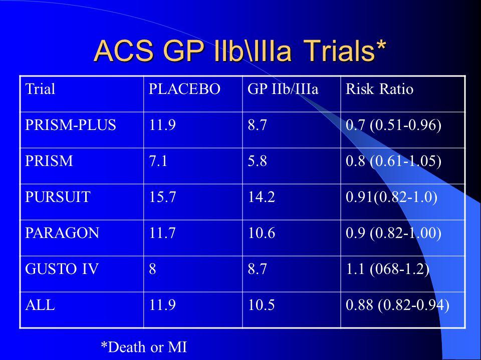 ACS GP IIb\IIIa Trials* TrialPLACEBOGP IIb/IIIaRisk Ratio PRISM-PLUS11.98.70.7 (0.51-0.96) PRISM7.15.80.8 (0.61-1.05) PURSUIT15.714.20.91(0.82-1.0) PARAGON11.710.60.9 (0.82-1.00) GUSTO IV88.71.1 (068-1.2) ALL11.910.50.88 (0.82-0.94) *Death or MI