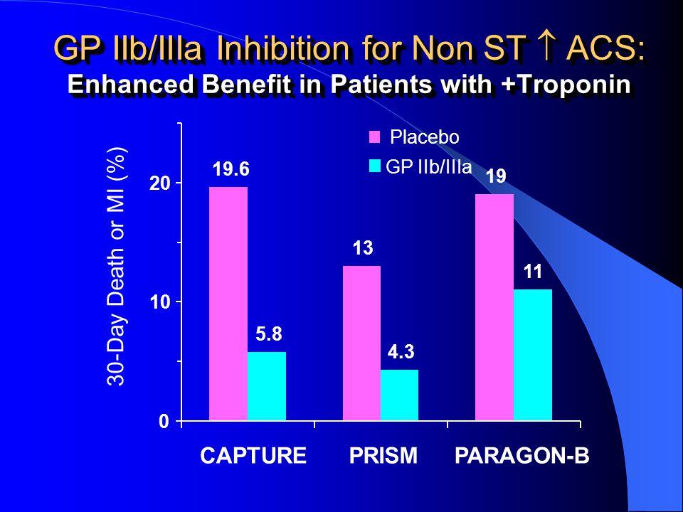 19.6 13 19 5.8 4.3 11 0 10 20 CAPTUREPRISMPARAGON-B 30-Day Death or MI (%) Placebo GP IIb/IIIa GP IIb/IIIa Inhibition for Non ST ACS: Enhanced Benefit in Patients with +Troponin