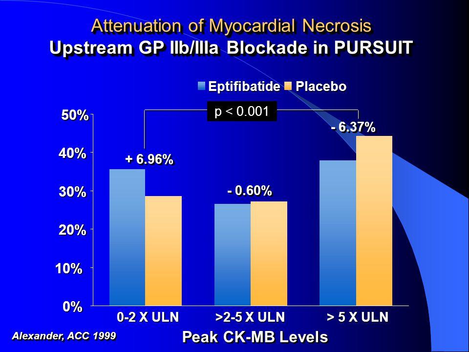 0% 10% 20% 30% 40% 50% 0-2 X ULN >2-5 X ULN > 5 X ULN EptifibatidePlacebo Attenuation of Myocardial Necrosis Upstream GP IIb/IIIa Blockade in PURSUIT - 6.37% + 6.96% - 0.60% p < 0.001 Alexander, ACC 1999 Peak CK-MB Levels