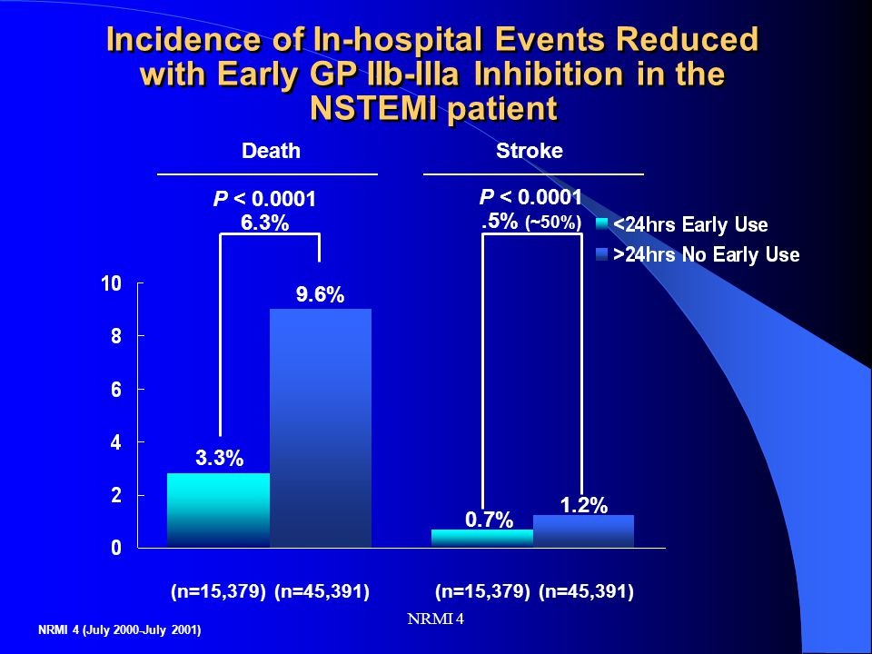NRMI 4 Incidence of In-hospital Events Reduced with Early GP IIb-IIIa Inhibition in the NSTEMI patient P < 0.0001 6.3% 9.6% 3.3% Death P < 0.0001.5% (