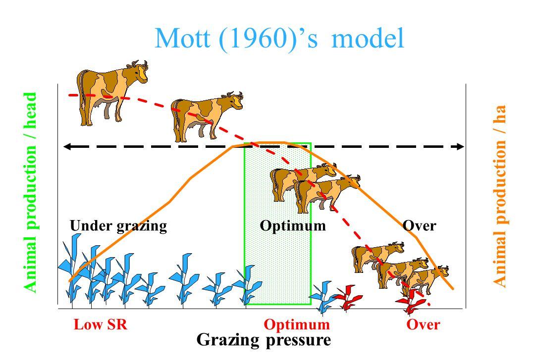Mott (1960)s model Grazing pressure Animal production / head Animal production / ha Low SROptimumOver Under grazingOptimumOver