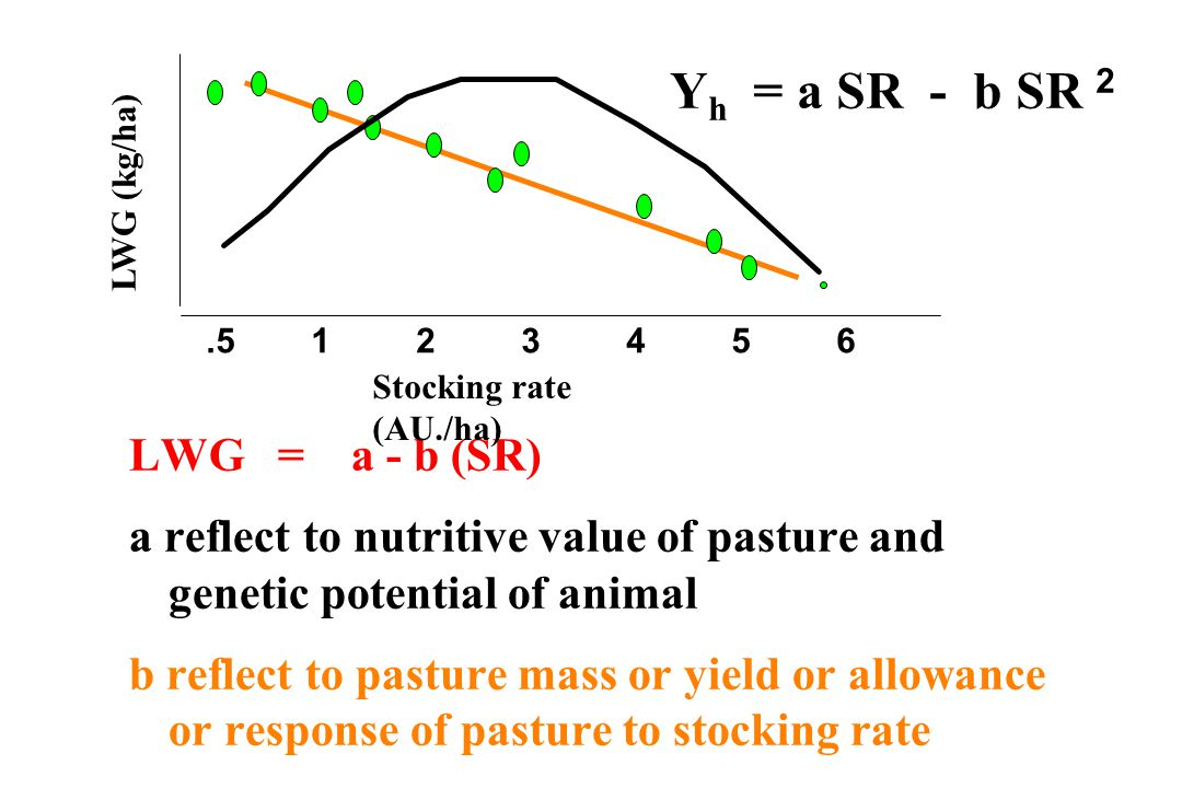 LWG = a - b (SR) a reflect to nutritive value of pasture and genetic potential of animal b reflect to pasture mass or yield or allowance or response of pasture to stocking rate LWG (kg/ha) Stocking rate (AU./ha).5123456 Y h = a SR - b SR 2