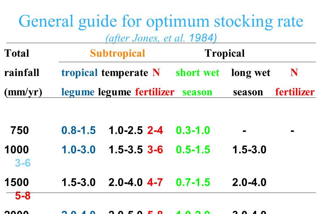General guide for optimum stocking rate (after Jones, et al.