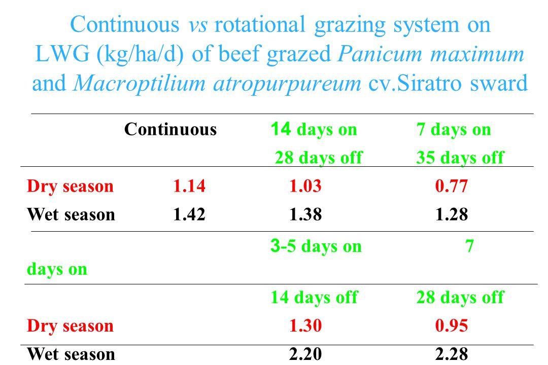 Continuous vs rotational grazing system on LWG (kg/ha/d) of beef grazed Panicum maximum and Macroptilium atropurpureum cv.Siratro sward Continuous 14 days on 7 days on 28 days off 35 days off Dry season1.14 1.03 0.77 Wet season1.42 1.38 1.28 3-5 days on 7 days on 14 days off 28 days off Dry season 1.30 0.95 Wet season 2.20 2.28