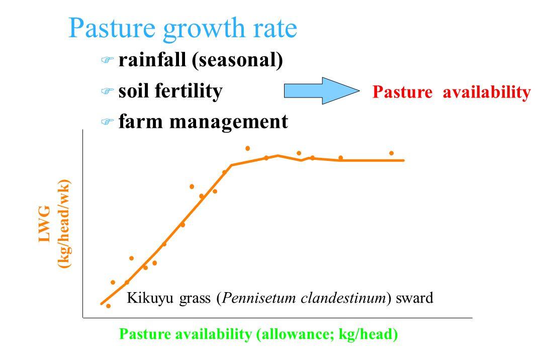 Pasture growth rate F rainfall (seasonal) F soil fertility F farm management LWG (kg/head/wk) Pasture availability (allowance; kg/head) Pasture availability Kikuyu grass (Pennisetum clandestinum) sward
