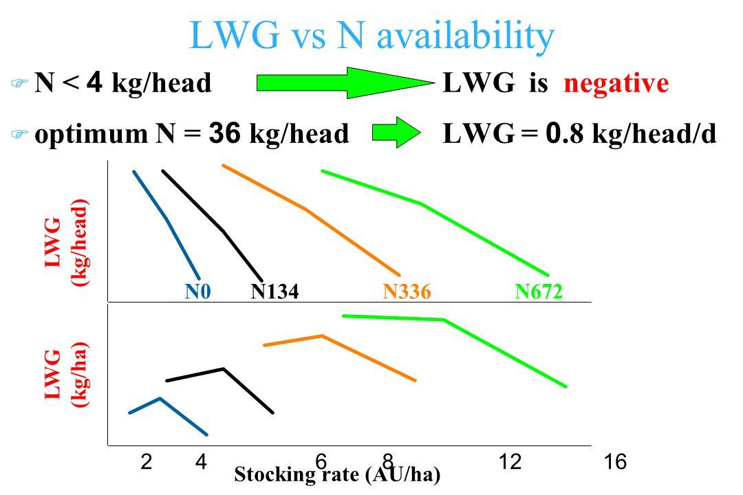 LWG vs N availability F N < 4 kg/head LWG is negative F optimum N = 36 kg/head LWG = 0.8 kg/head/d LWG (kg/head) LWG (kg/ha) Stocking rate (AU/ha) 2 4 6 8 1216 N0N134N336N672