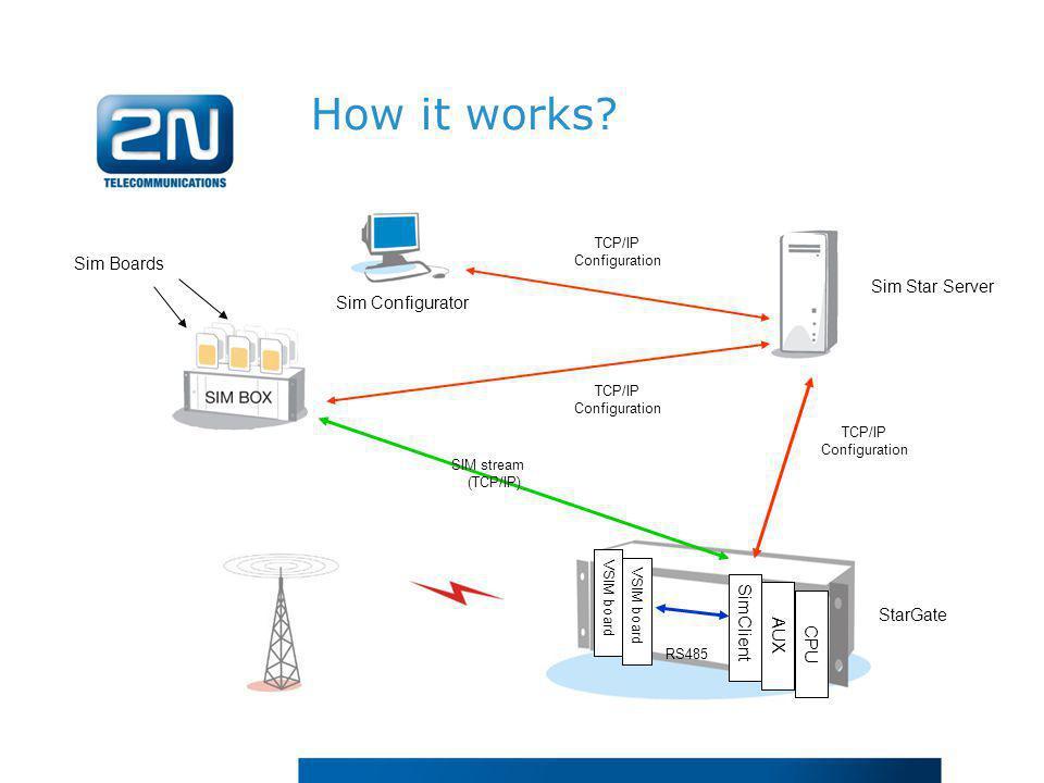 How it works? Sim Star Server Sim Configurator StarGate SimClient TCP/IP Configuration VSIM board RS485 SIM stream (TCP/IP) TCP/IP Configuration CPU A