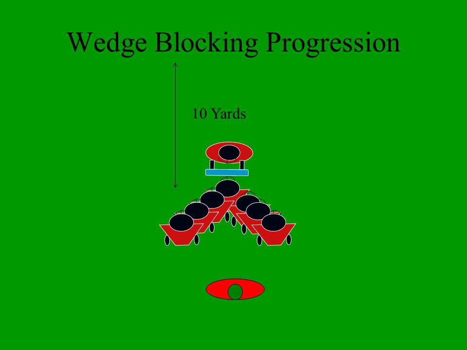Wedge Blocking Progression 10 Yards