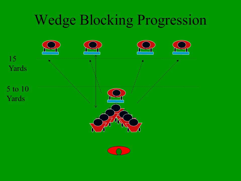 Wedge Blocking Progression 5 to 10 Yards 15 Yards
