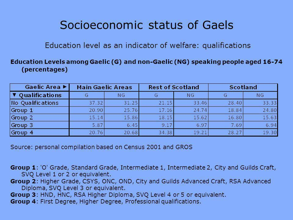 Socioeconomic status of Gaels Education level as an indicator of welfare: qualifications Education Levels among Gaelic (G) and non-Gaelic (NG) speaking people aged 16-74 (percentages) Source: personal compilation based on Census 2001 and GROS Group 1: O Grade, Standard Grade, Intermediate 1, Intermediate 2, City and Guilds Craft, SVQ Level 1 or 2 or equivalent.