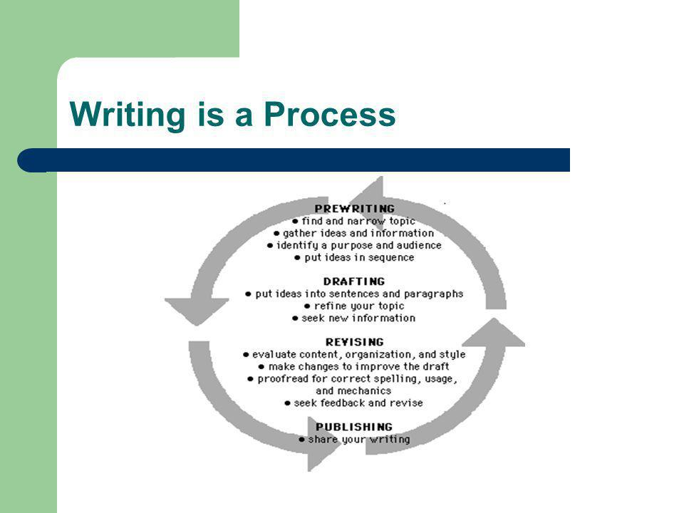 Prewriting - Generating Ideas Before writing a topic sentence, the writer needs to think about what exactly the paragraph will focus on.