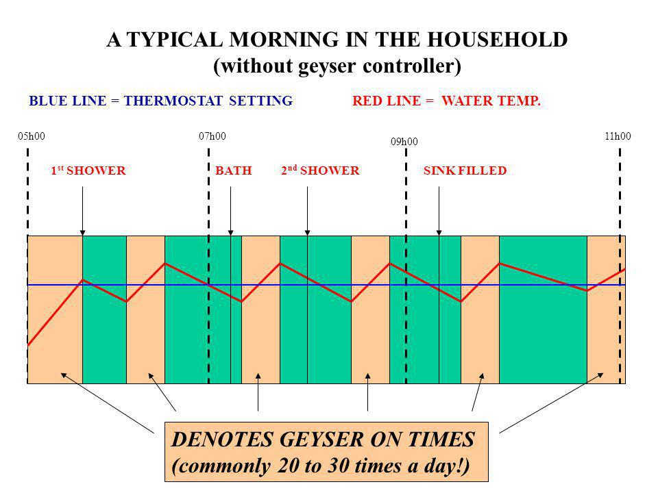 05h00 A TYPICAL MORNING IN THE HOUSEHOLD (without geyser controller) 07h00 RED LINE = WATER TEMP. 1 st SHOWERBATH DENOTES GEYSER ON TIMES (commonly 20