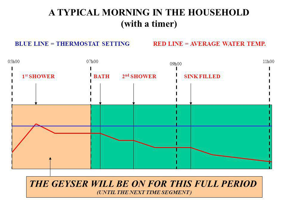 05h00 A TYPICAL MORNING IN THE HOUSEHOLD (with a timer) 07h00 RED LINE = AVERAGE WATER TEMP. 1 st SHOWERBATH THE GEYSER WILL BE ON FOR THIS FULL PERIO