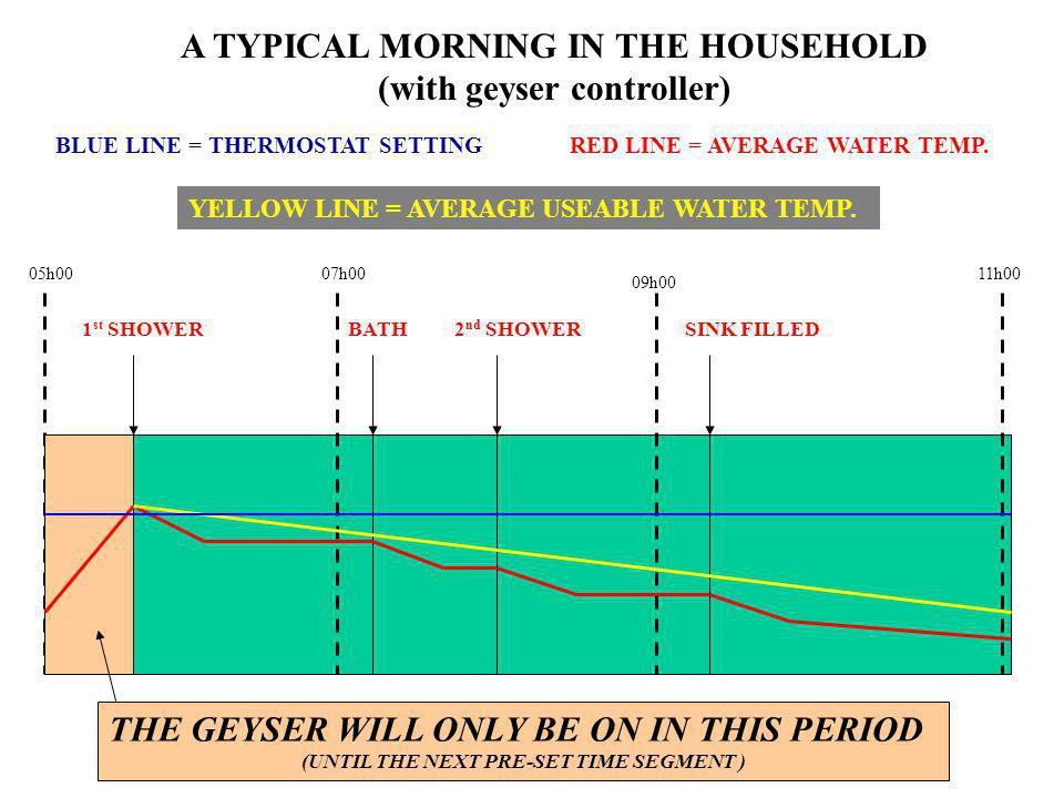 05h00 A TYPICAL MORNING IN THE HOUSEHOLD (with geyser controller) 07h00 RED LINE = AVERAGE WATER TEMP. 1 st SHOWERBATH THE GEYSER WILL ONLY BE ON IN T